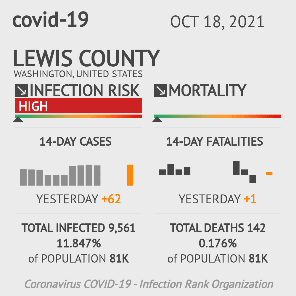 Lewis County Coronavirus Covid-19 Risk of Infection on July 24, 2021