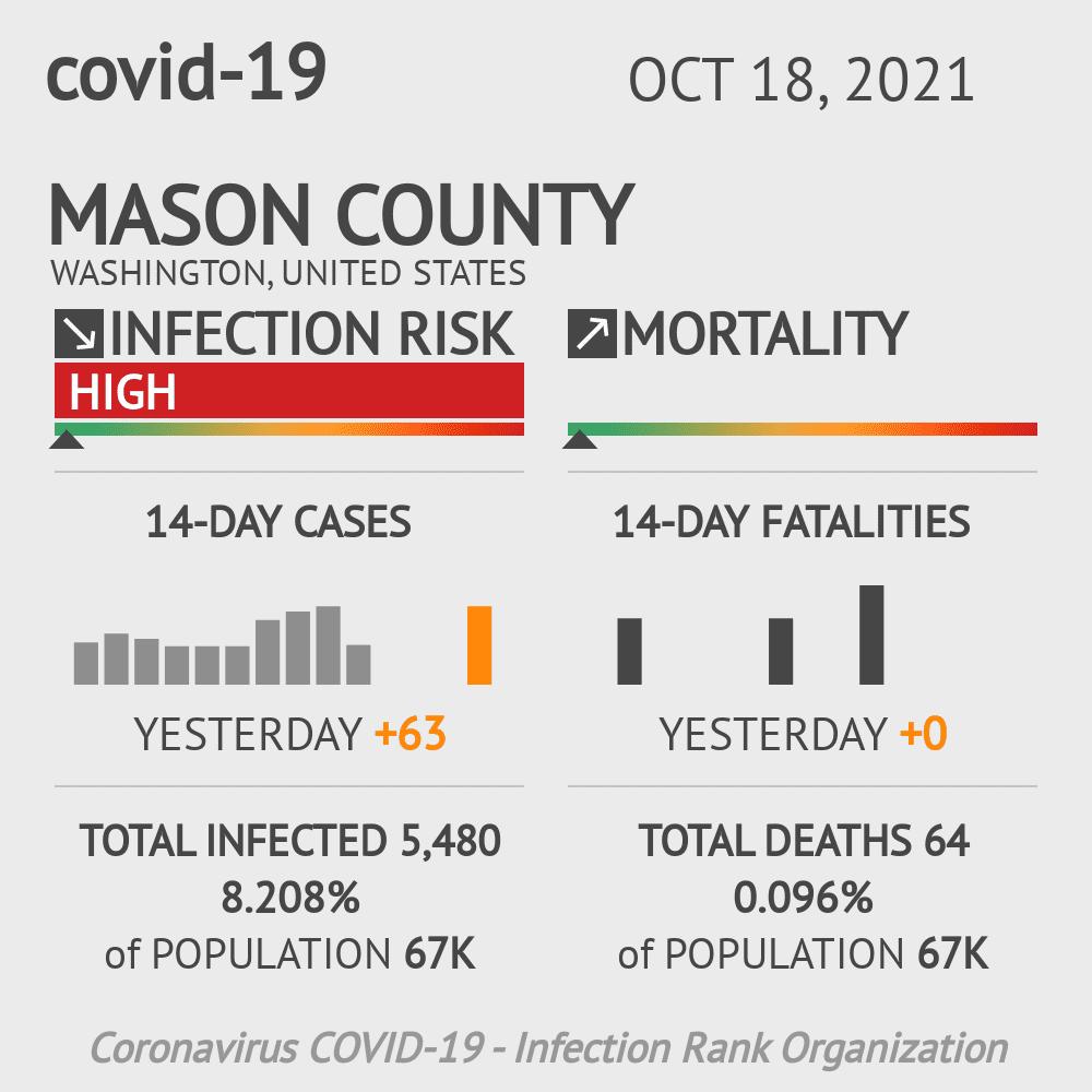Mason County Coronavirus Covid-19 Risk of Infection on July 24, 2021