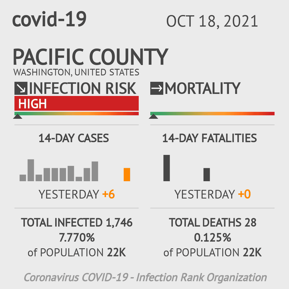 Pacific County Coronavirus Covid-19 Risk of Infection on July 24, 2021