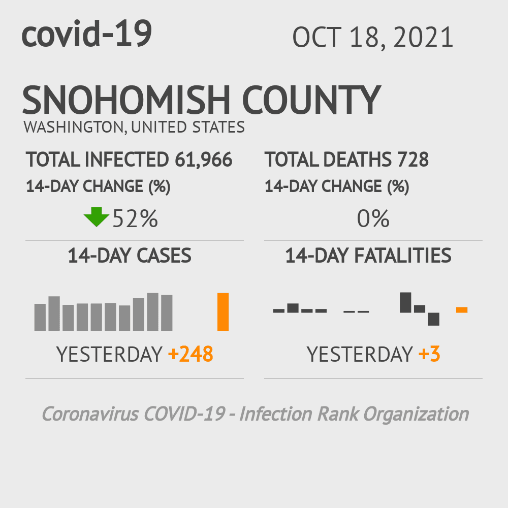 Snohomish County Coronavirus Covid-19 Risk of Infection on February 25, 2021