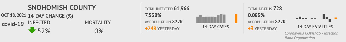 Snohomish County Coronavirus Covid-19 Risk of Infection on July 24, 2021