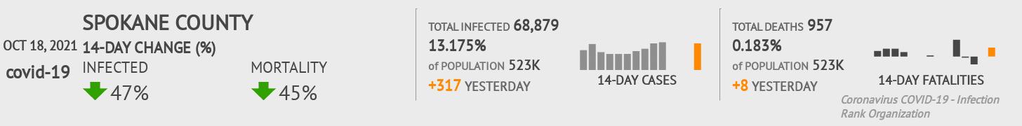 Spokane County Coronavirus Covid-19 Risk of Infection on February 23, 2021