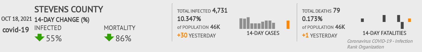 Stevens County Coronavirus Covid-19 Risk of Infection on July 24, 2021