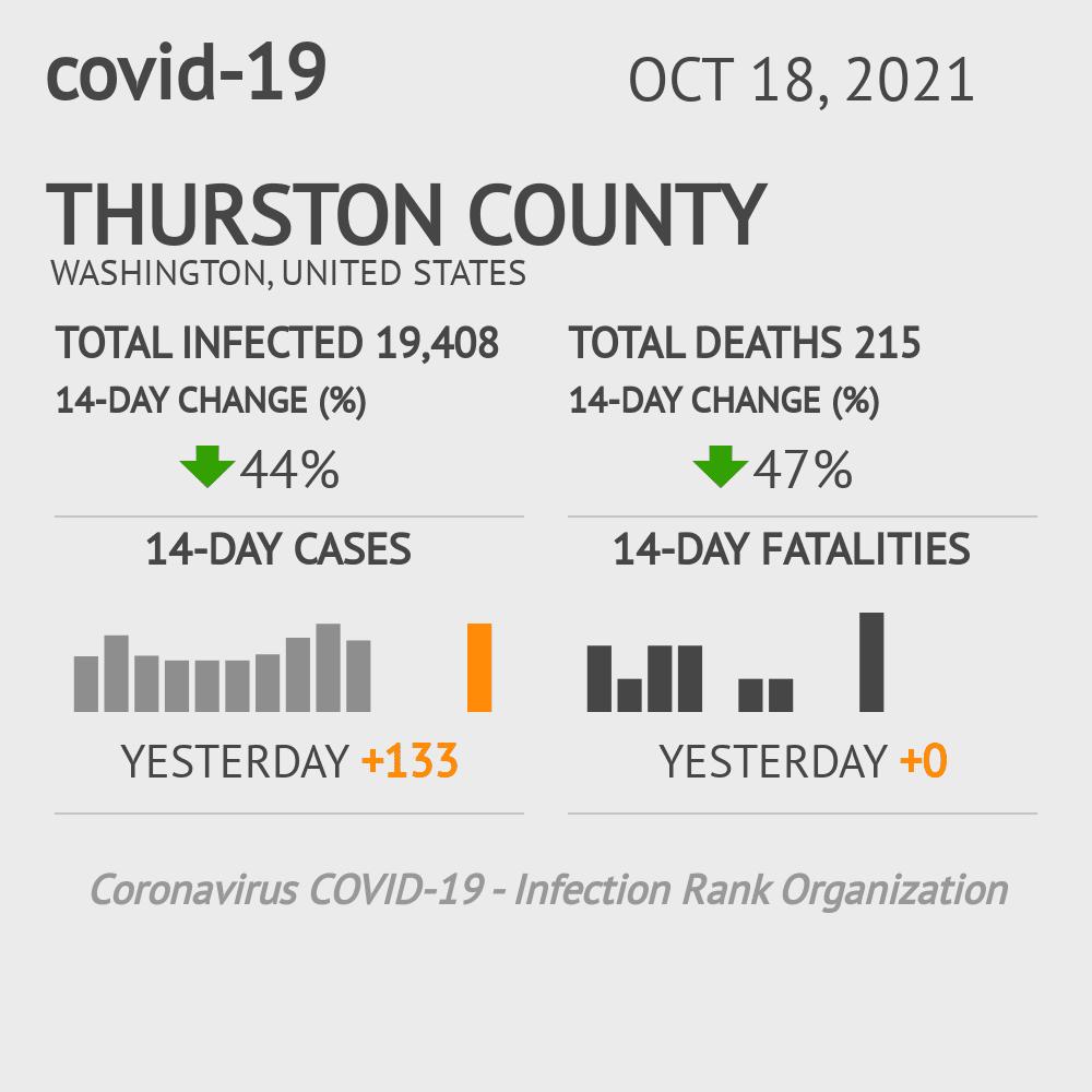 Thurston County Coronavirus Covid-19 Risk of Infection on July 24, 2021