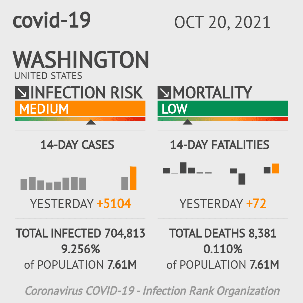 Washington Coronavirus Covid-19 Risk of Infection Update for 78 Counties on May 15, 2021