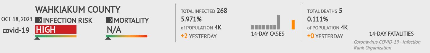 Wahkiakum County Coronavirus Covid-19 Risk of Infection on February 25, 2021