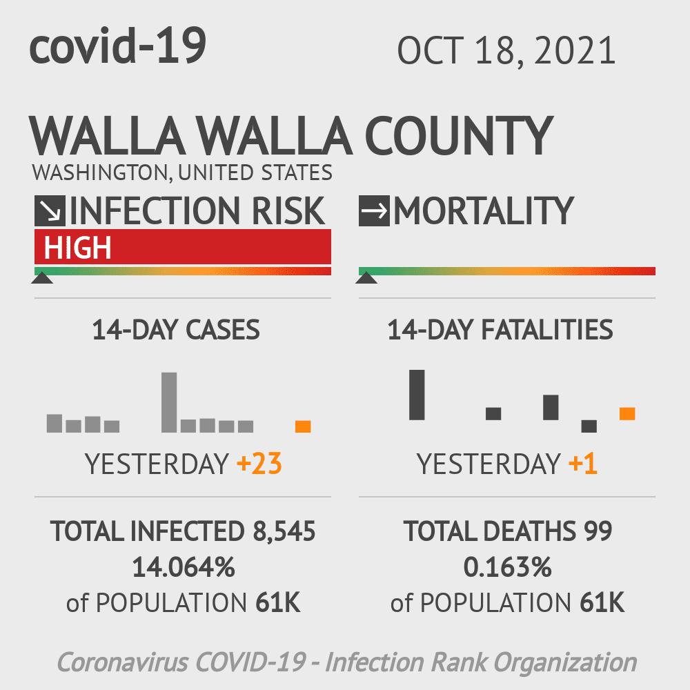 Walla Walla County Coronavirus Covid-19 Risk of Infection on July 24, 2021