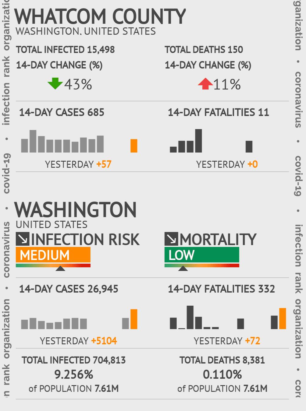 Whatcom County Coronavirus Covid-19 Risk of Infection on July 24, 2021