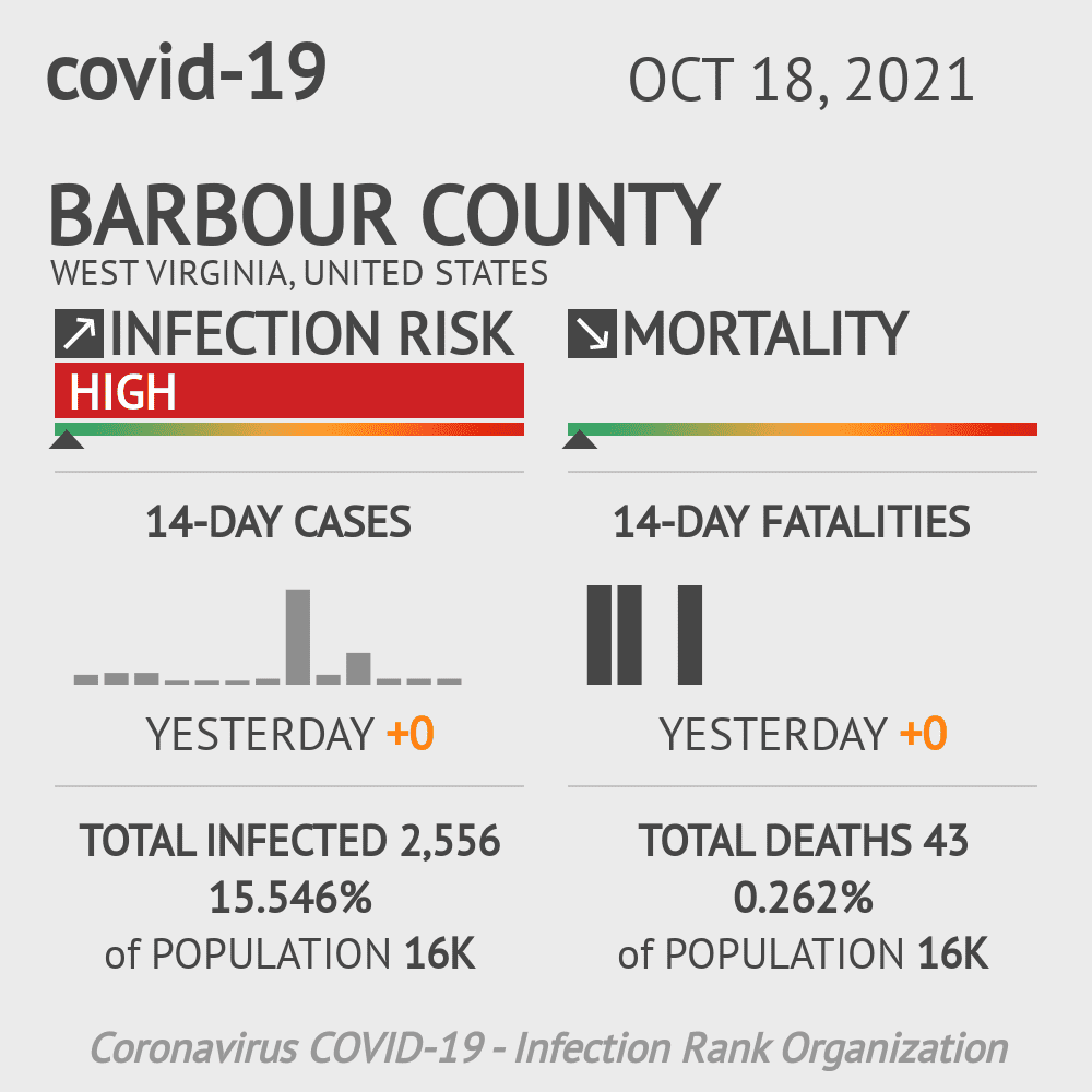Barbour County Coronavirus Covid-19 Risk of Infection on July 24, 2021