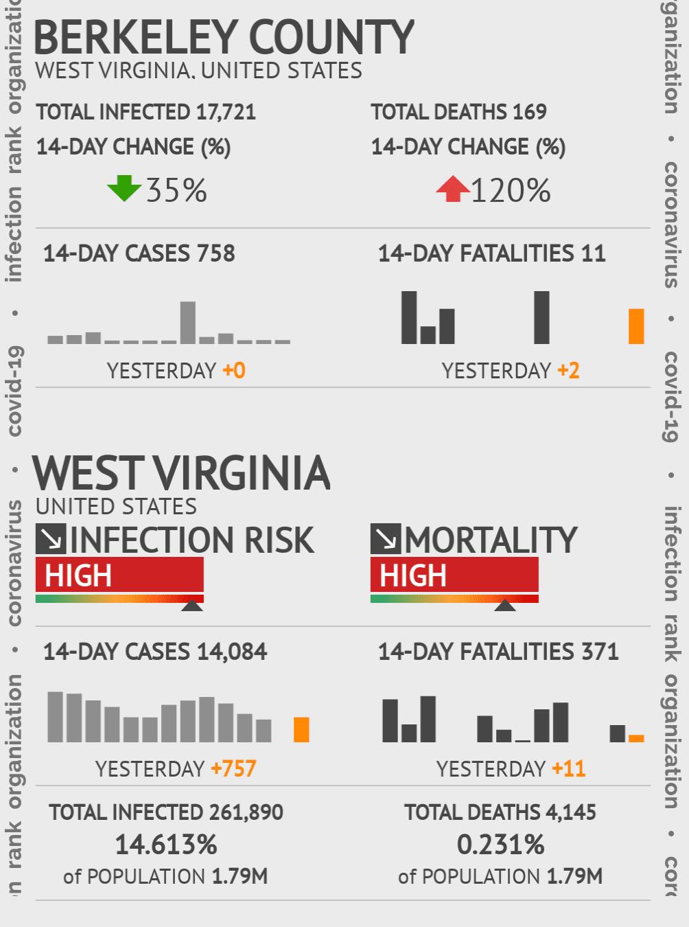 Berkeley County Coronavirus Covid-19 Risk of Infection on July 24, 2021