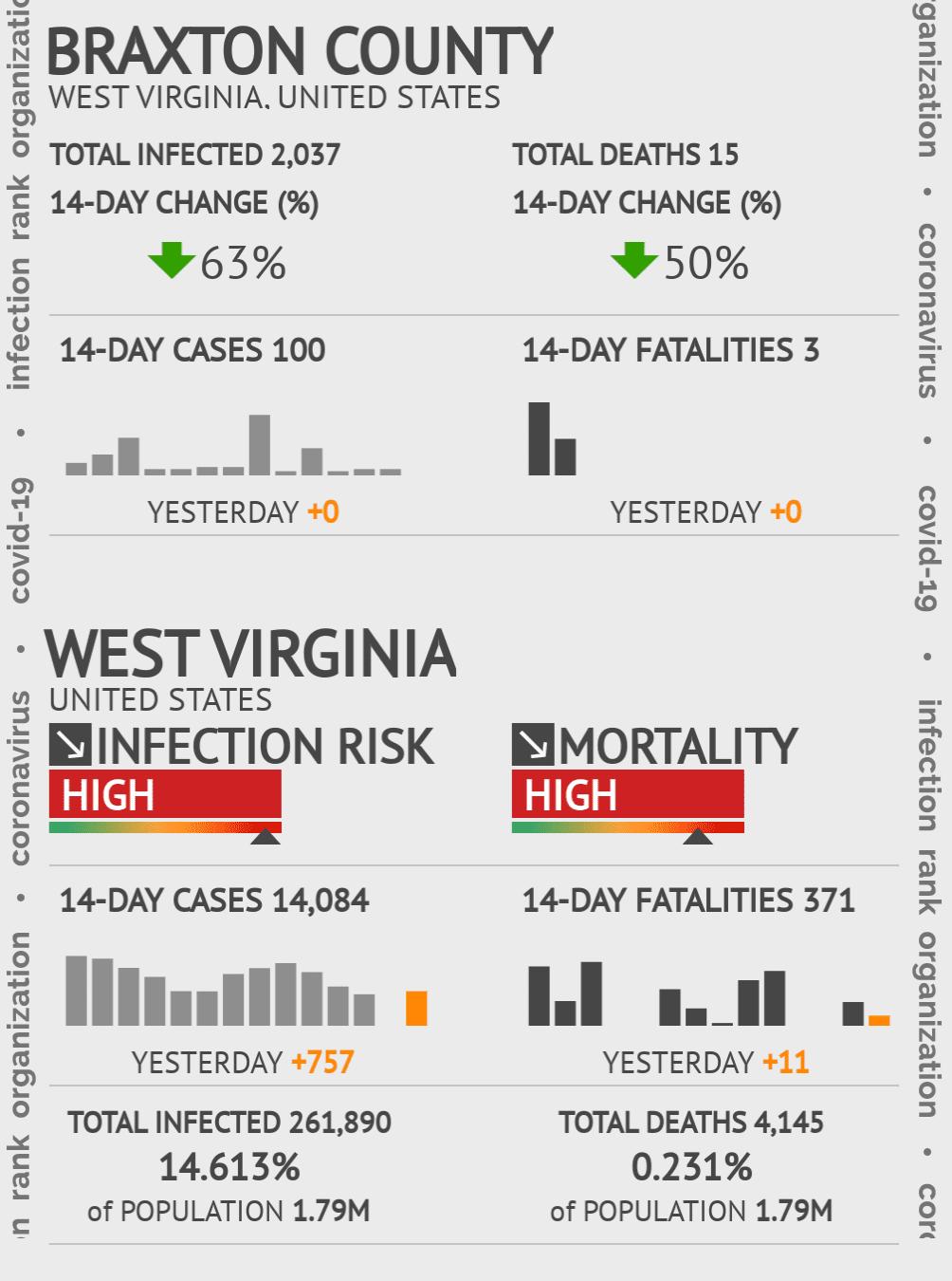 Braxton County Coronavirus Covid-19 Risk of Infection on July 24, 2021