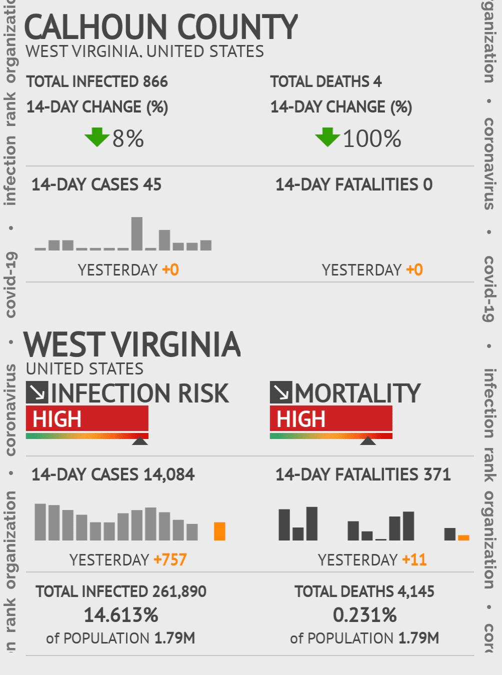Calhoun County Coronavirus Covid-19 Risk of Infection on March 23, 2021