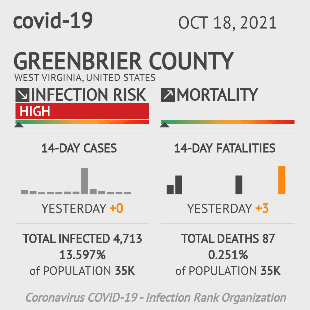 Greenbrier County Coronavirus Covid-19 Risk of Infection on July 24, 2021
