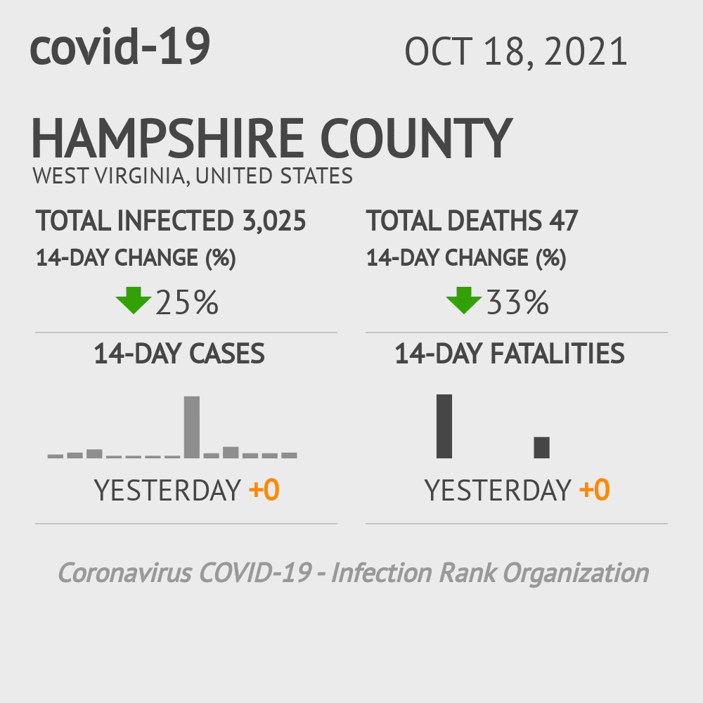 Hampshire County Coronavirus Covid-19 Risk of Infection on July 24, 2021