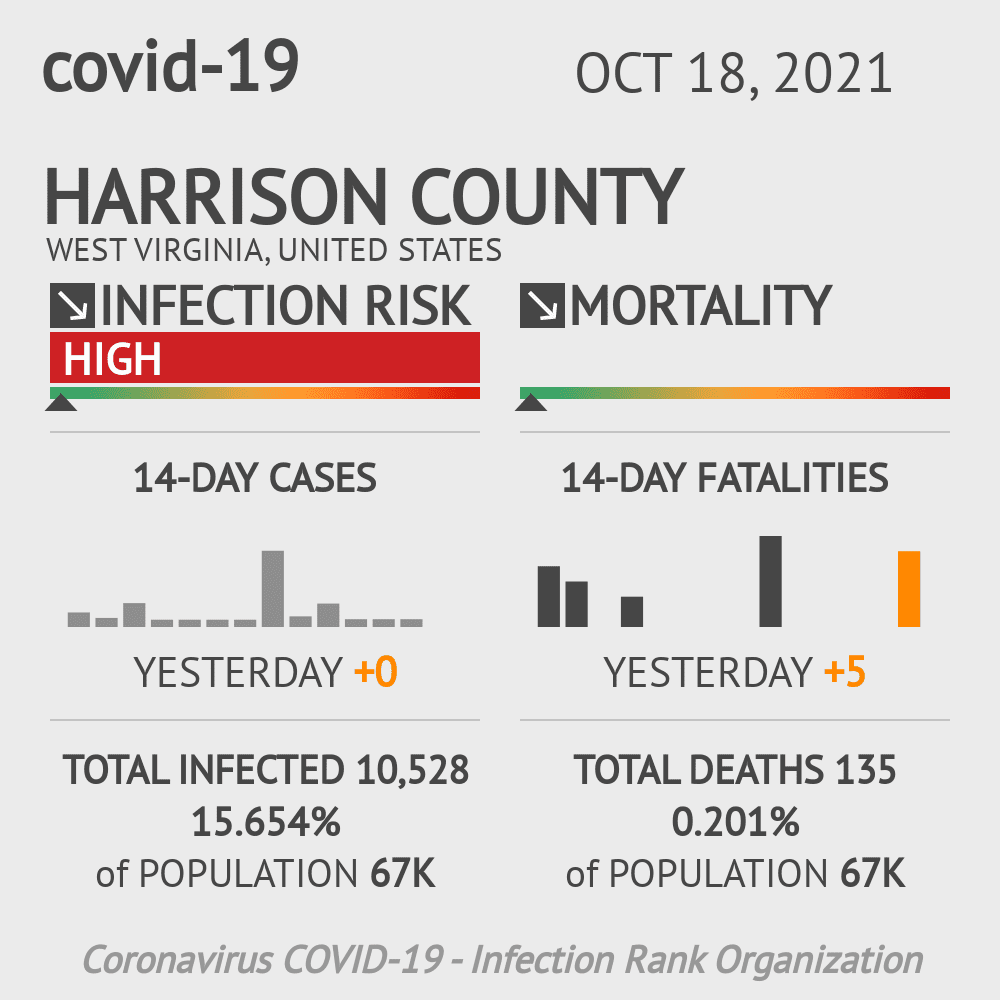 Harrison County Coronavirus Covid-19 Risk of Infection on July 24, 2021