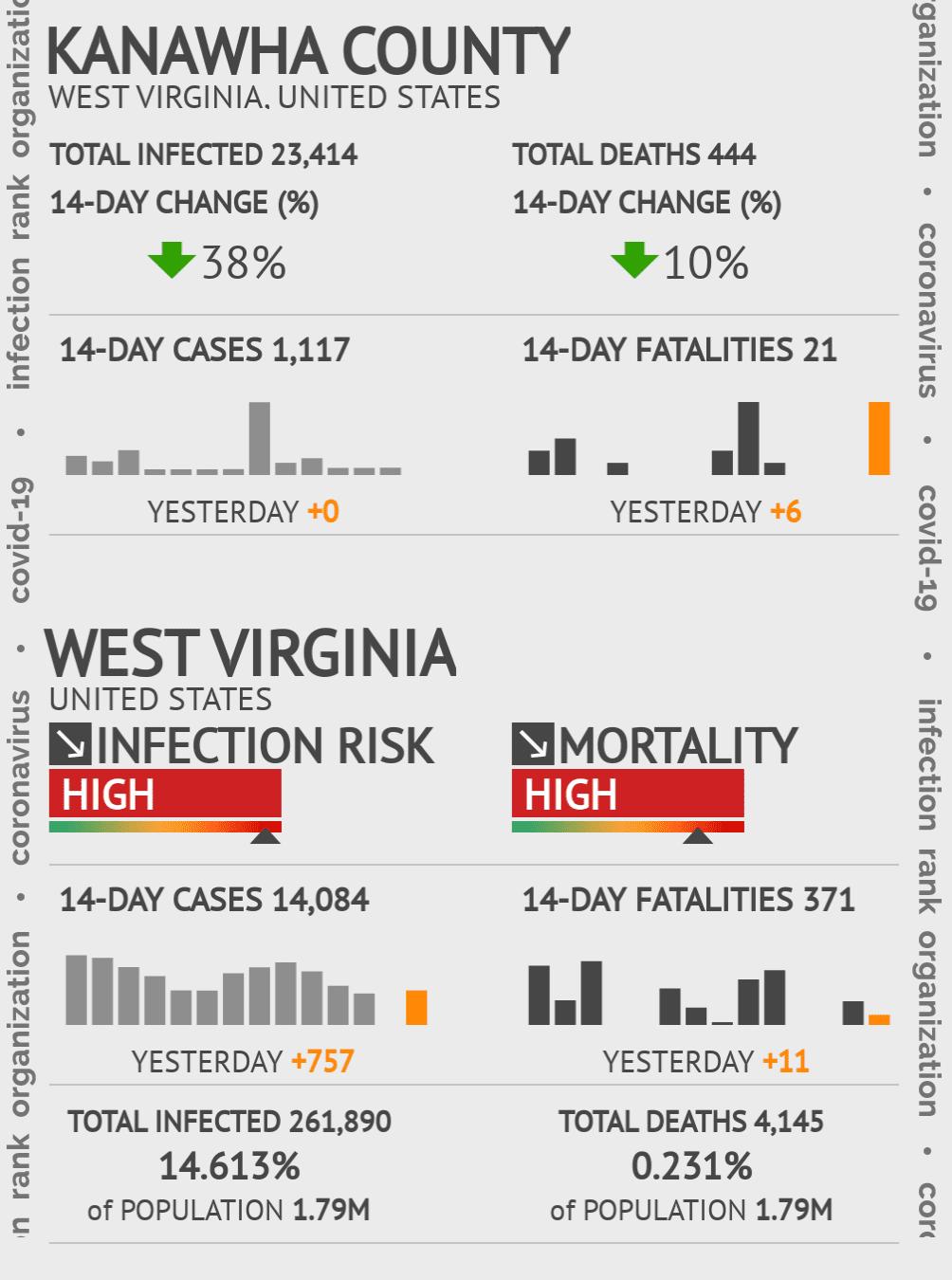 Kanawha County Coronavirus Covid-19 Risk of Infection on July 24, 2021