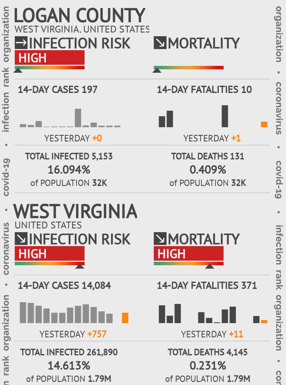 Logan County Coronavirus Covid-19 Risk of Infection on July 24, 2021