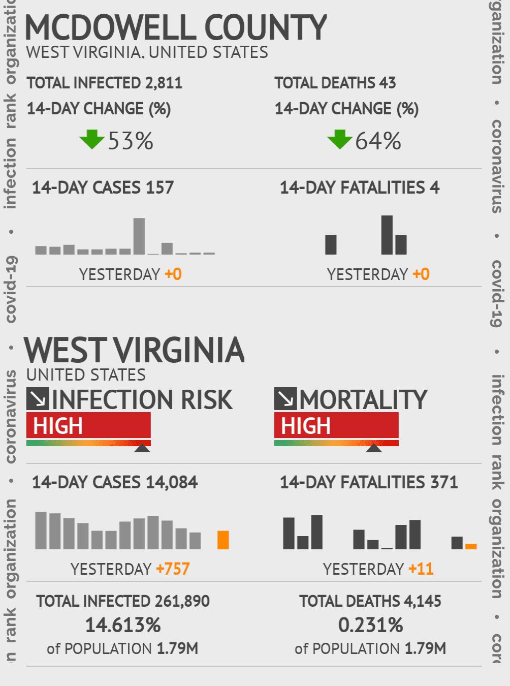 McDowell County Coronavirus Covid-19 Risk of Infection on February 25, 2021