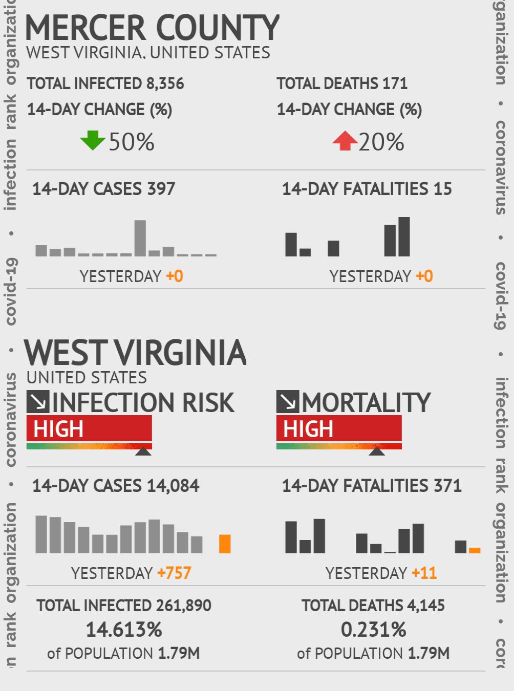 Mercer County Coronavirus Covid-19 Risk of Infection on July 24, 2021