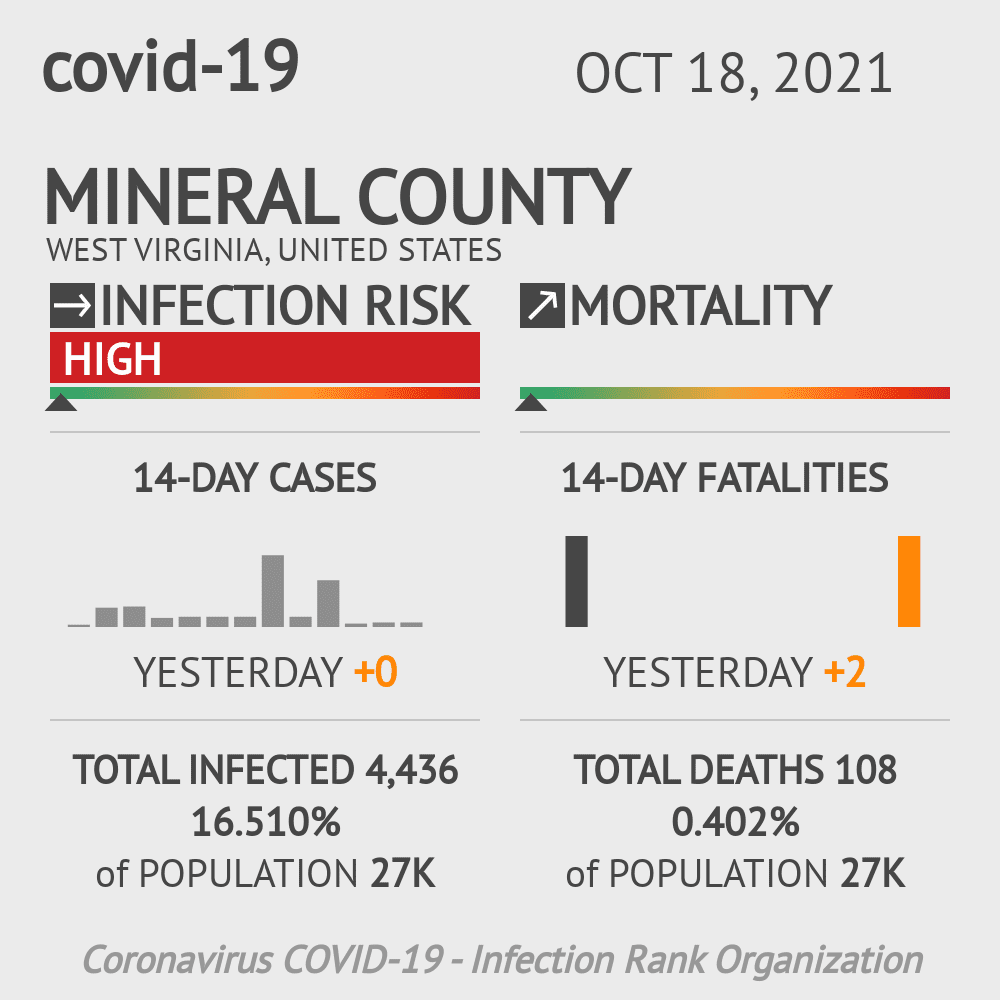 Mineral County Coronavirus Covid-19 Risk of Infection on July 24, 2021