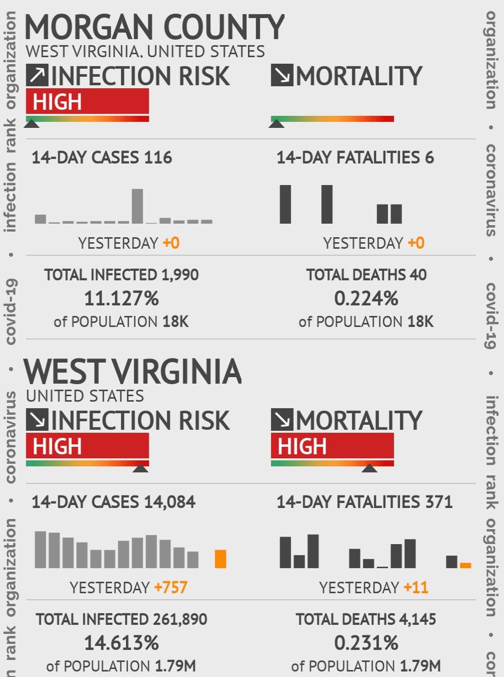 Morgan County Coronavirus Covid-19 Risk of Infection on March 05, 2021