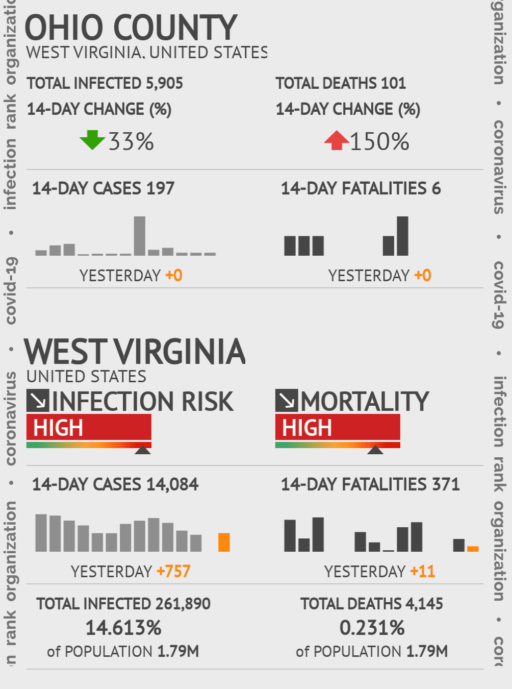 Ohio County Coronavirus Covid-19 Risk of Infection on March 23, 2021