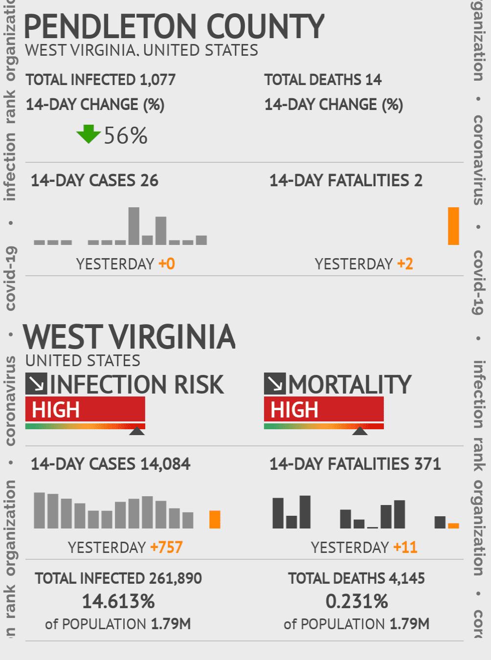 Pendleton County Coronavirus Covid-19 Risk of Infection on July 24, 2021