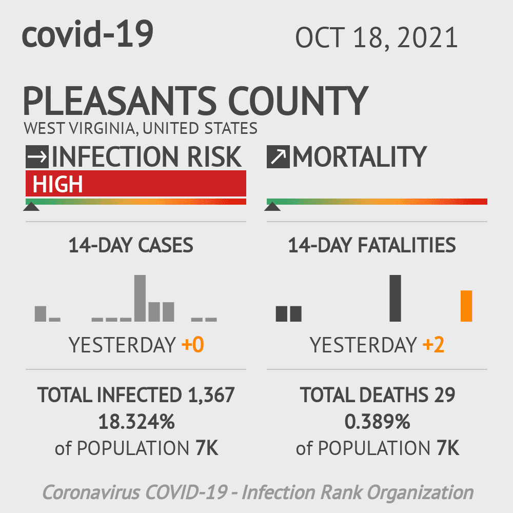 Pleasants County Coronavirus Covid-19 Risk of Infection on March 06, 2021