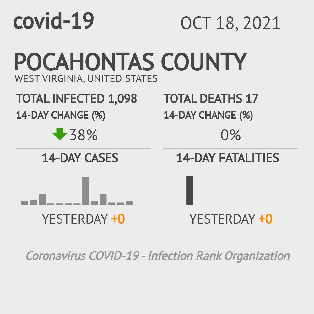 Pocahontas County Coronavirus Covid-19 Risk of Infection on February 26, 2021