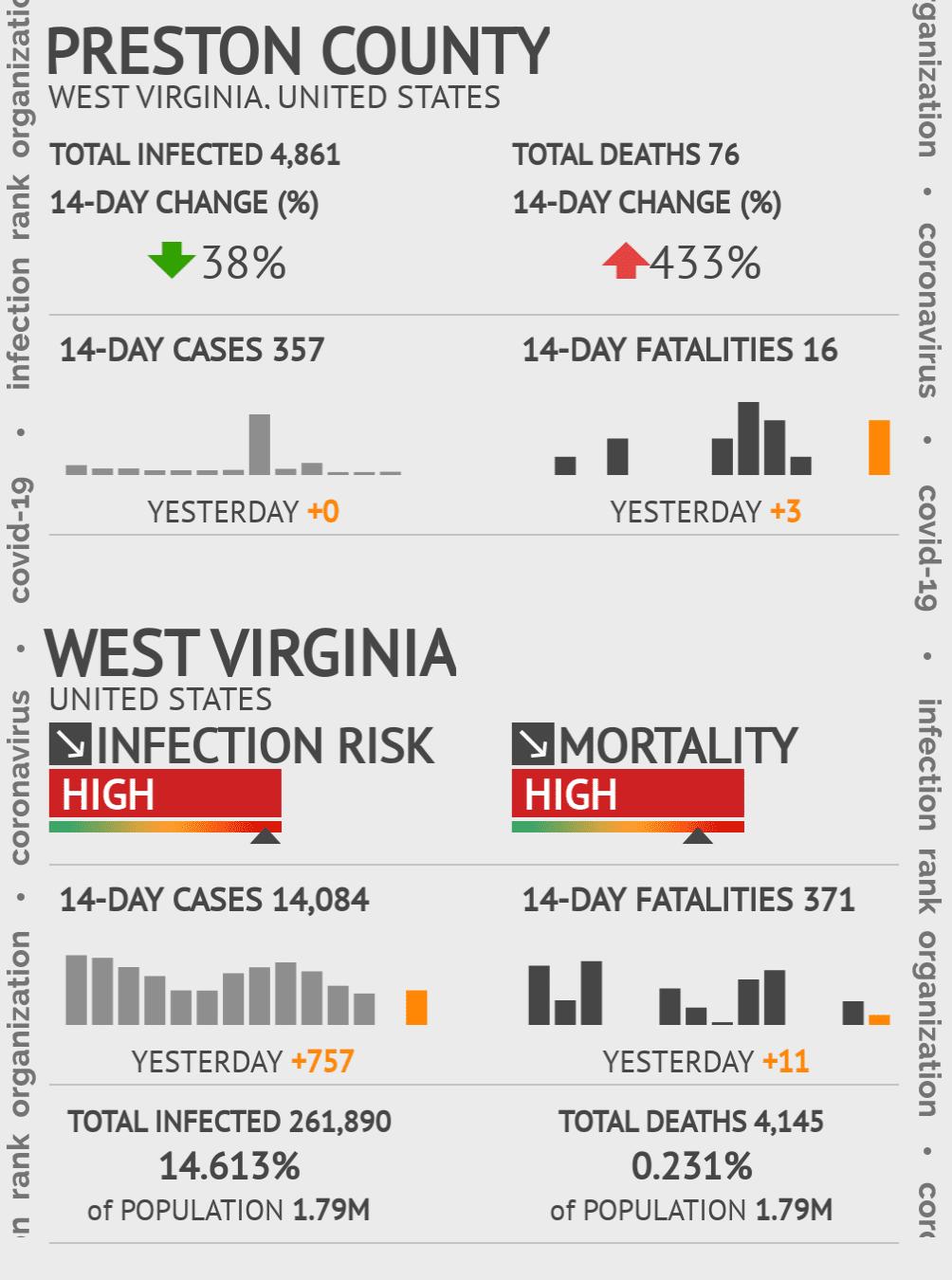 Preston County Coronavirus Covid-19 Risk of Infection on February 24, 2021
