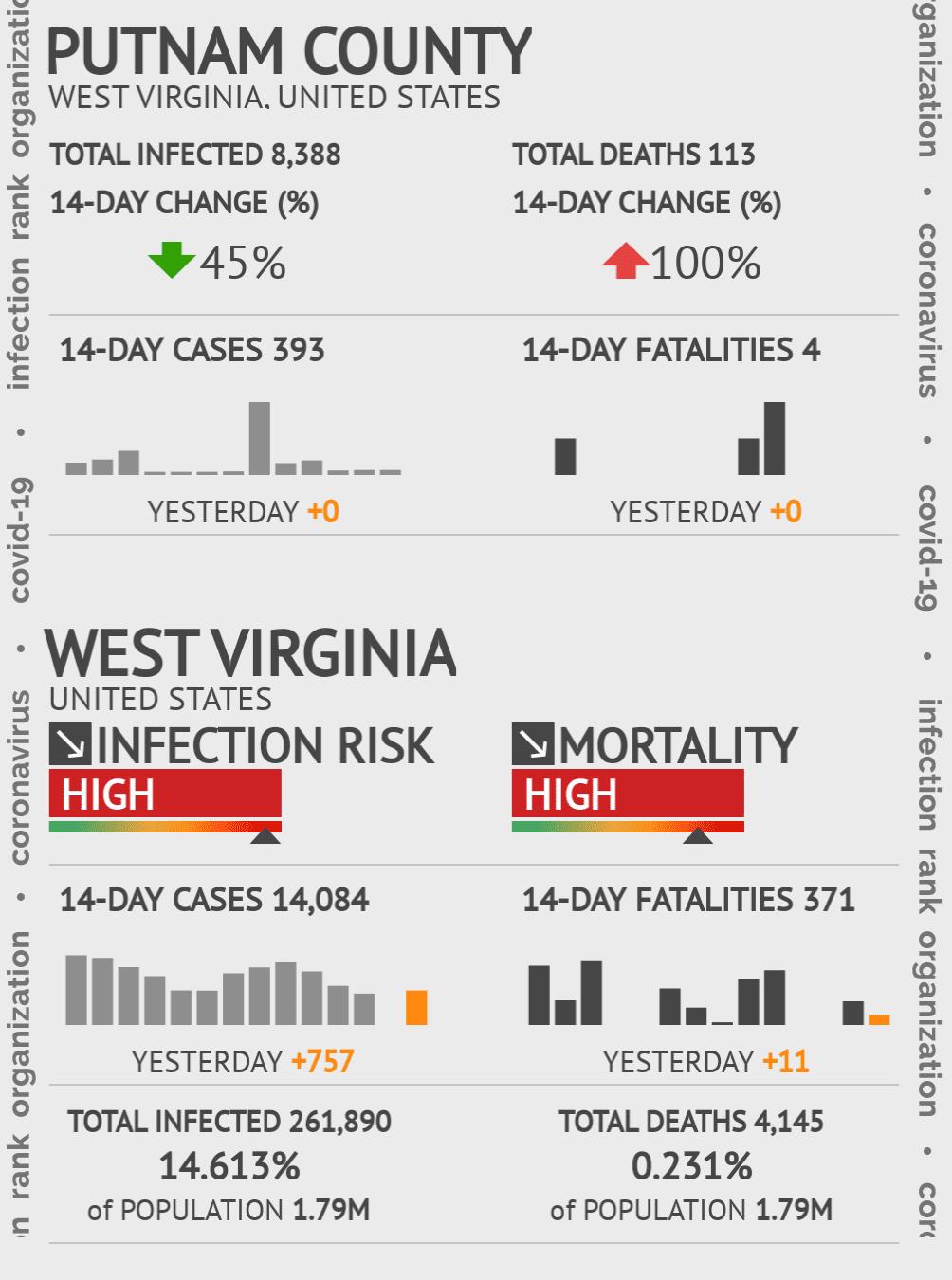 Putnam County Coronavirus Covid-19 Risk of Infection on July 24, 2021