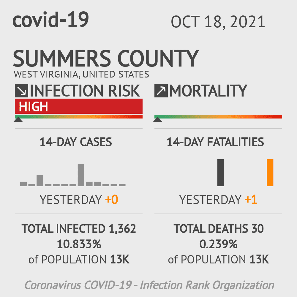 Summers County Coronavirus Covid-19 Risk of Infection on July 24, 2021