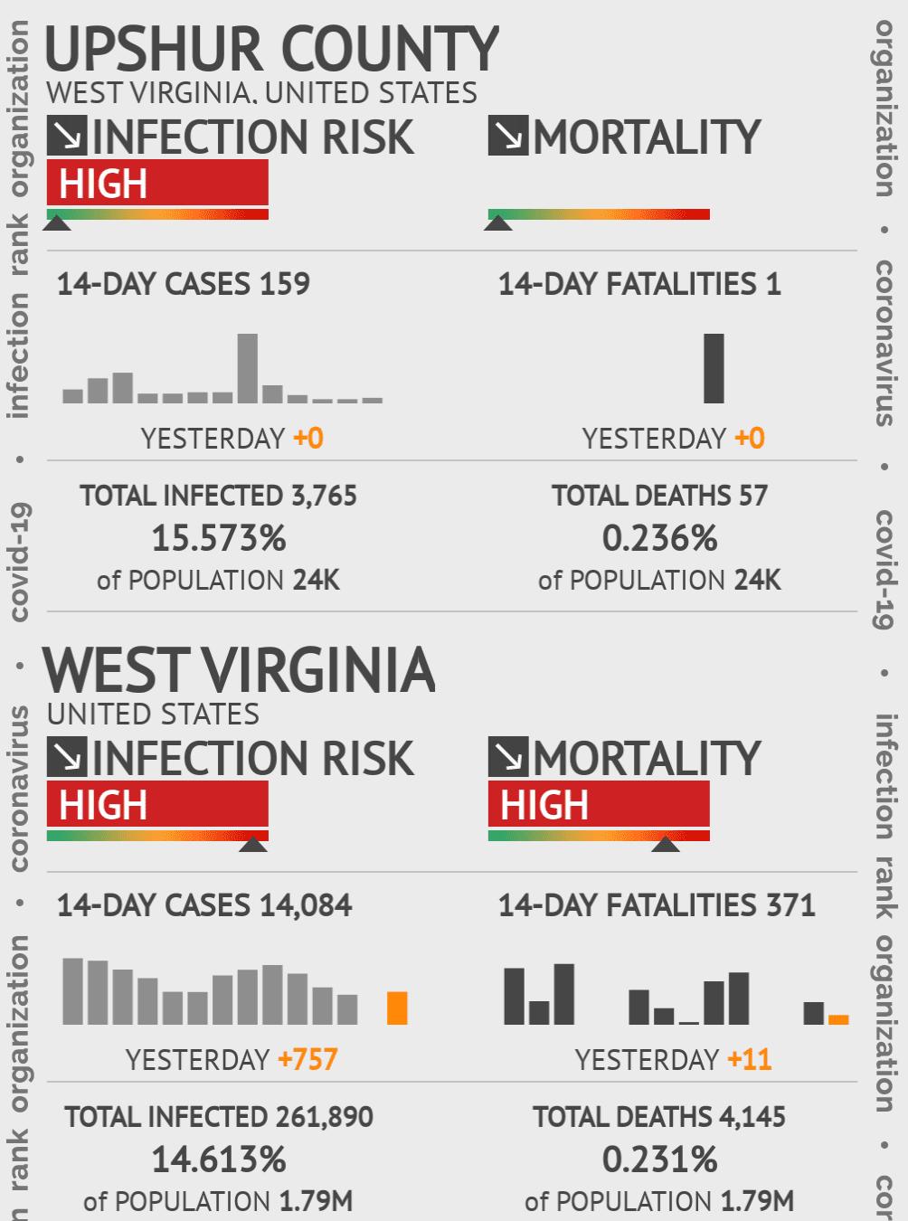 Upshur County Coronavirus Covid-19 Risk of Infection on July 24, 2021