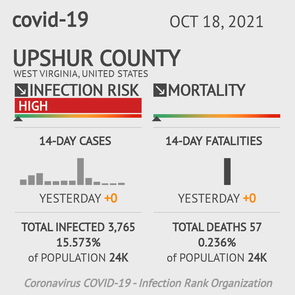Upshur County Coronavirus Covid-19 Risk of Infection on March 07, 2021