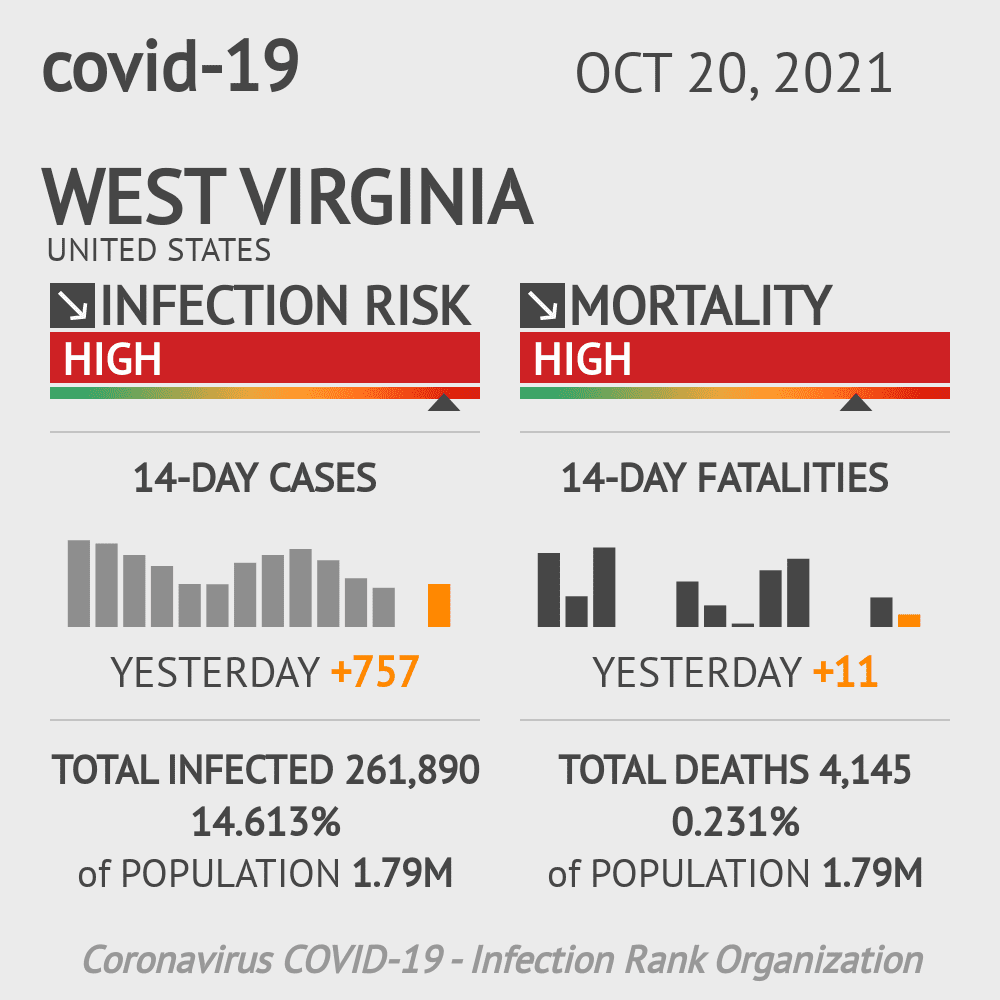 West Virginia Coronavirus Covid-19 Risk of Infection Update for 55 Counties on March 04, 2021