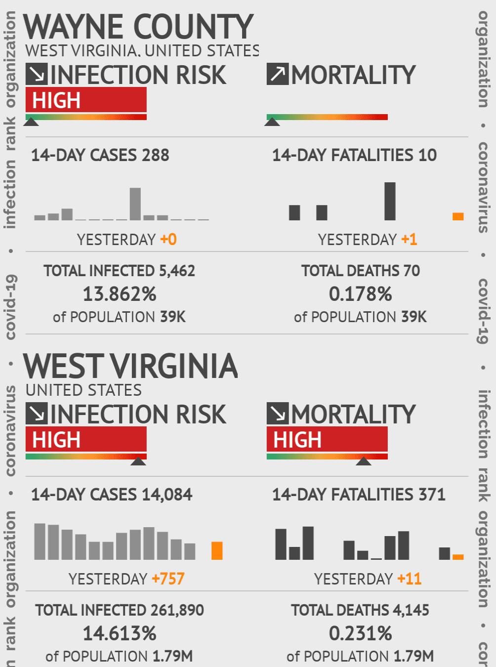 Wayne County Coronavirus Covid-19 Risk of Infection on March 23, 2021