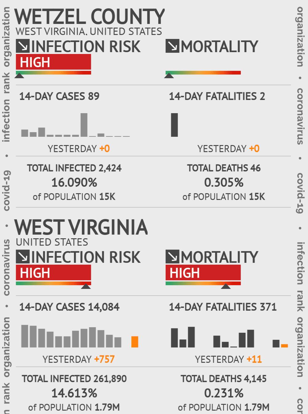 Wetzel County Coronavirus Covid-19 Risk of Infection on July 24, 2021