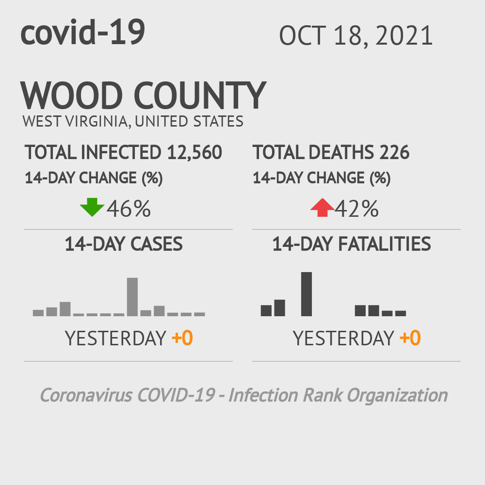 Wood County Coronavirus Covid-19 Risk of Infection on March 23, 2021