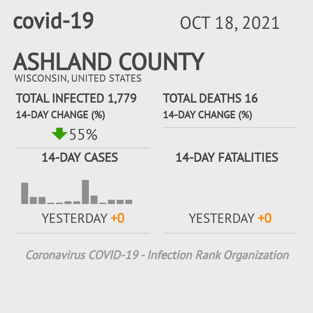 Ashland County Coronavirus Covid-19 Risk of Infection on March 23, 2021