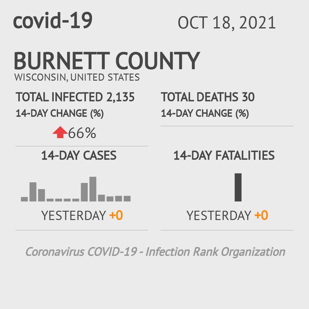 Burnett County Coronavirus Covid-19 Risk of Infection on July 24, 2021
