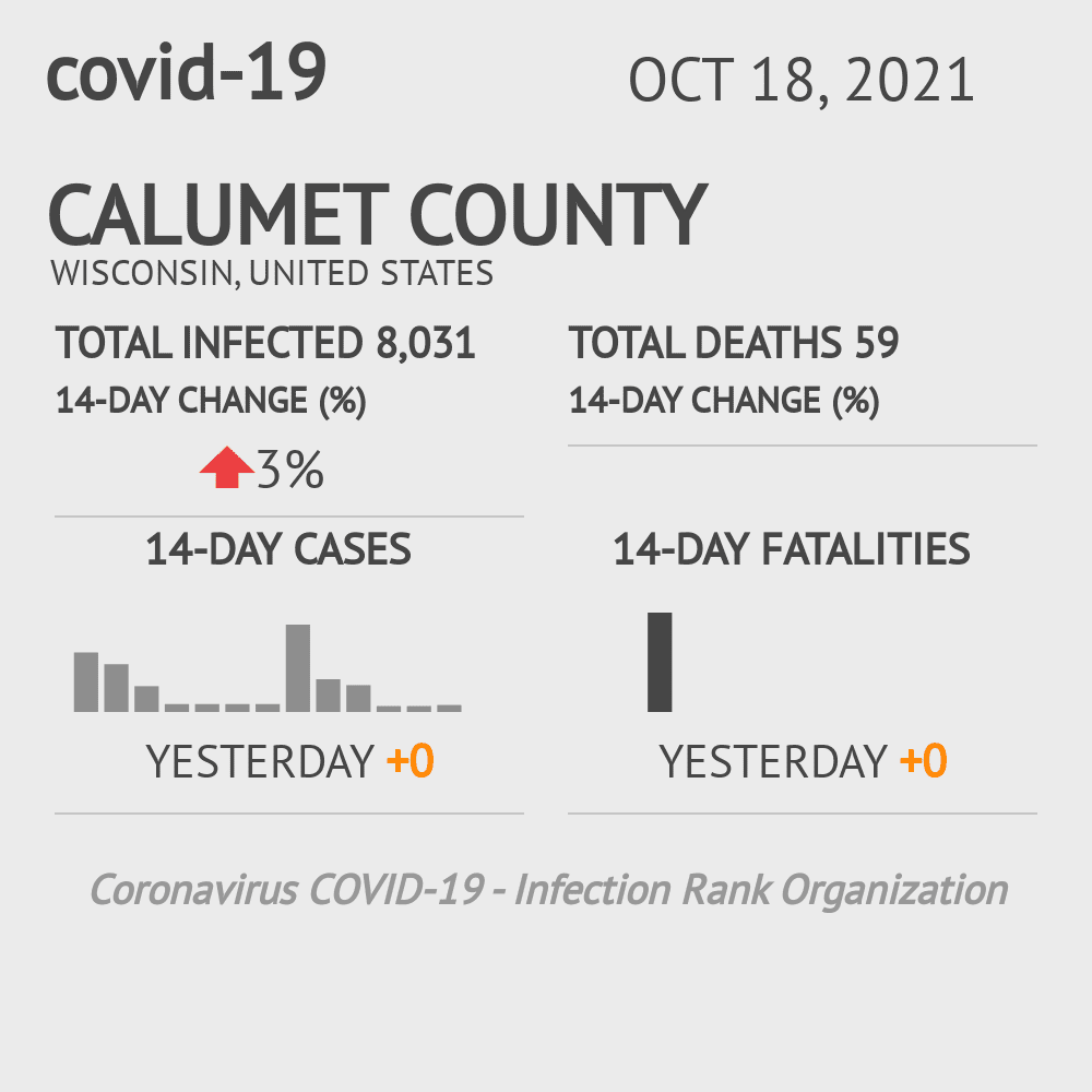 Calumet County Coronavirus Covid-19 Risk of Infection on December 03, 2020