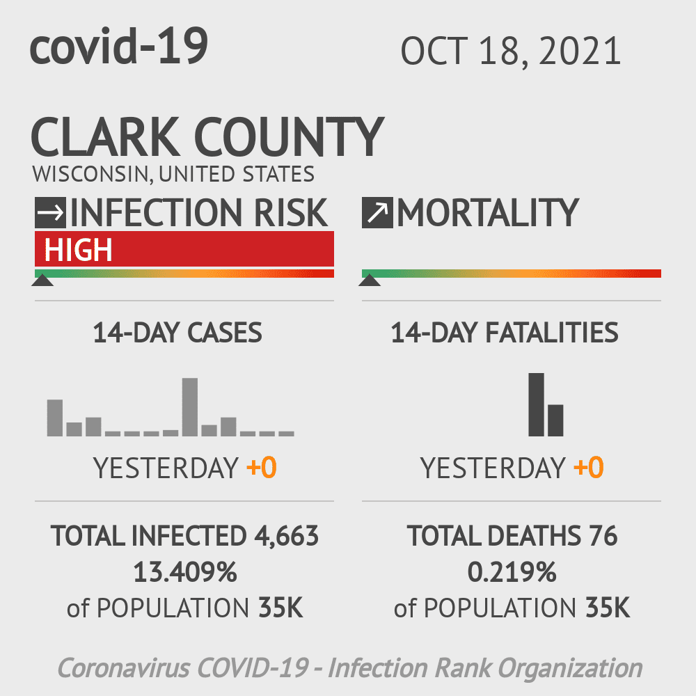 Clark County Coronavirus Covid-19 Risk of Infection on November 29, 2020