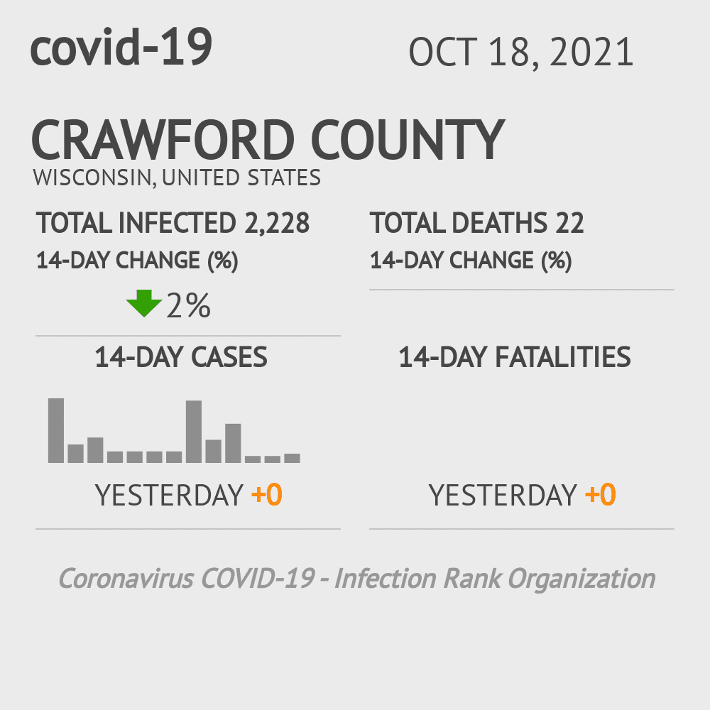 Crawford County Coronavirus Covid-19 Risk of Infection on January 20, 2021