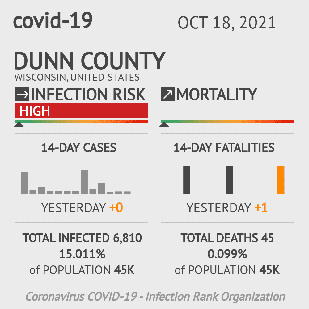 Dunn County Coronavirus Covid-19 Risk of Infection on July 24, 2021