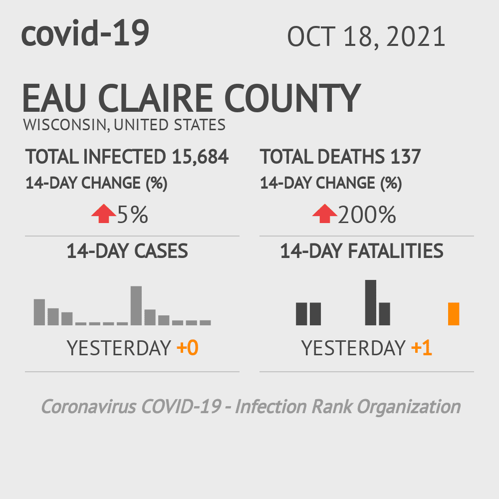 Eau Claire County Coronavirus Covid-19 Risk of Infection on January 22, 2021