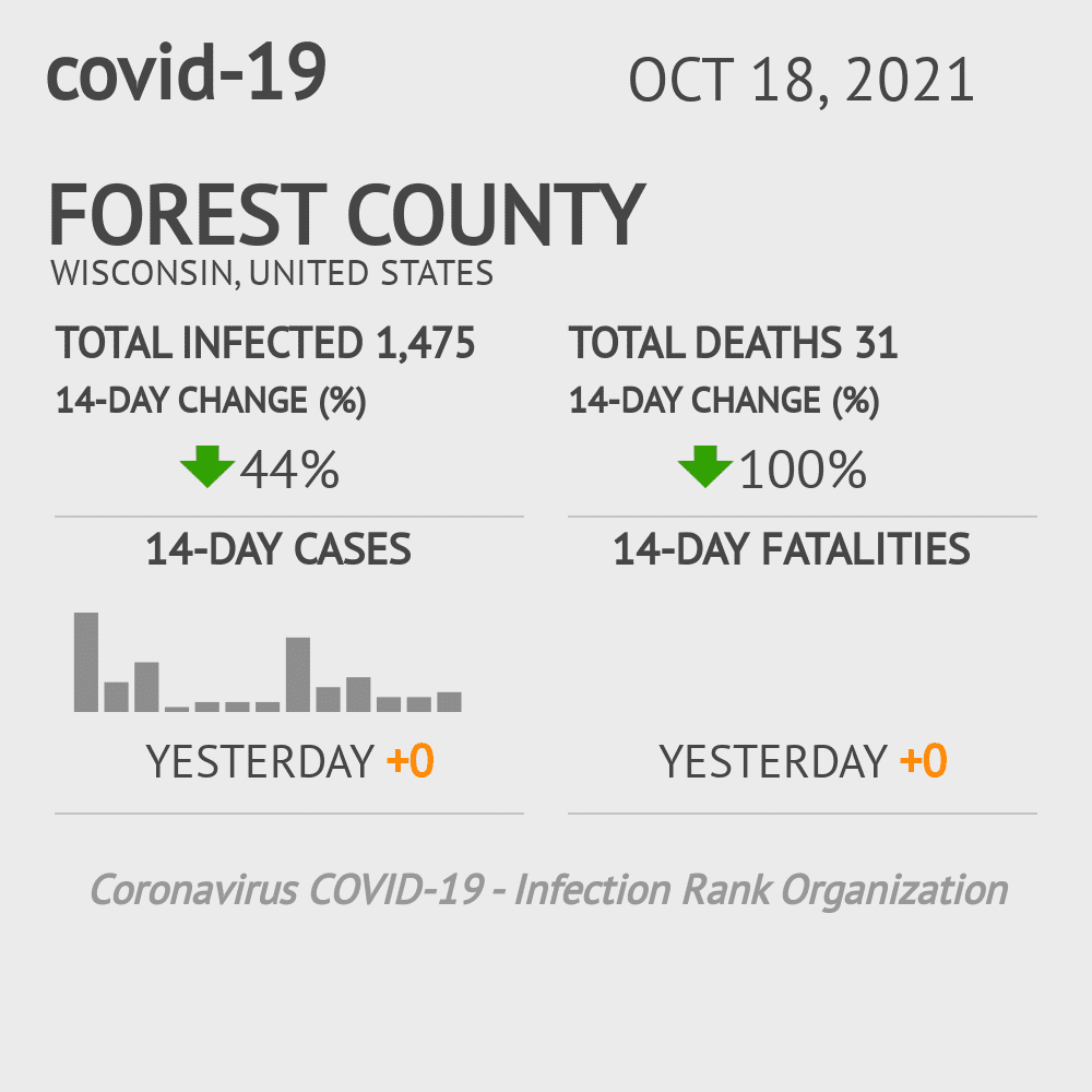 Forest County Coronavirus Covid-19 Risk of Infection on March 23, 2021