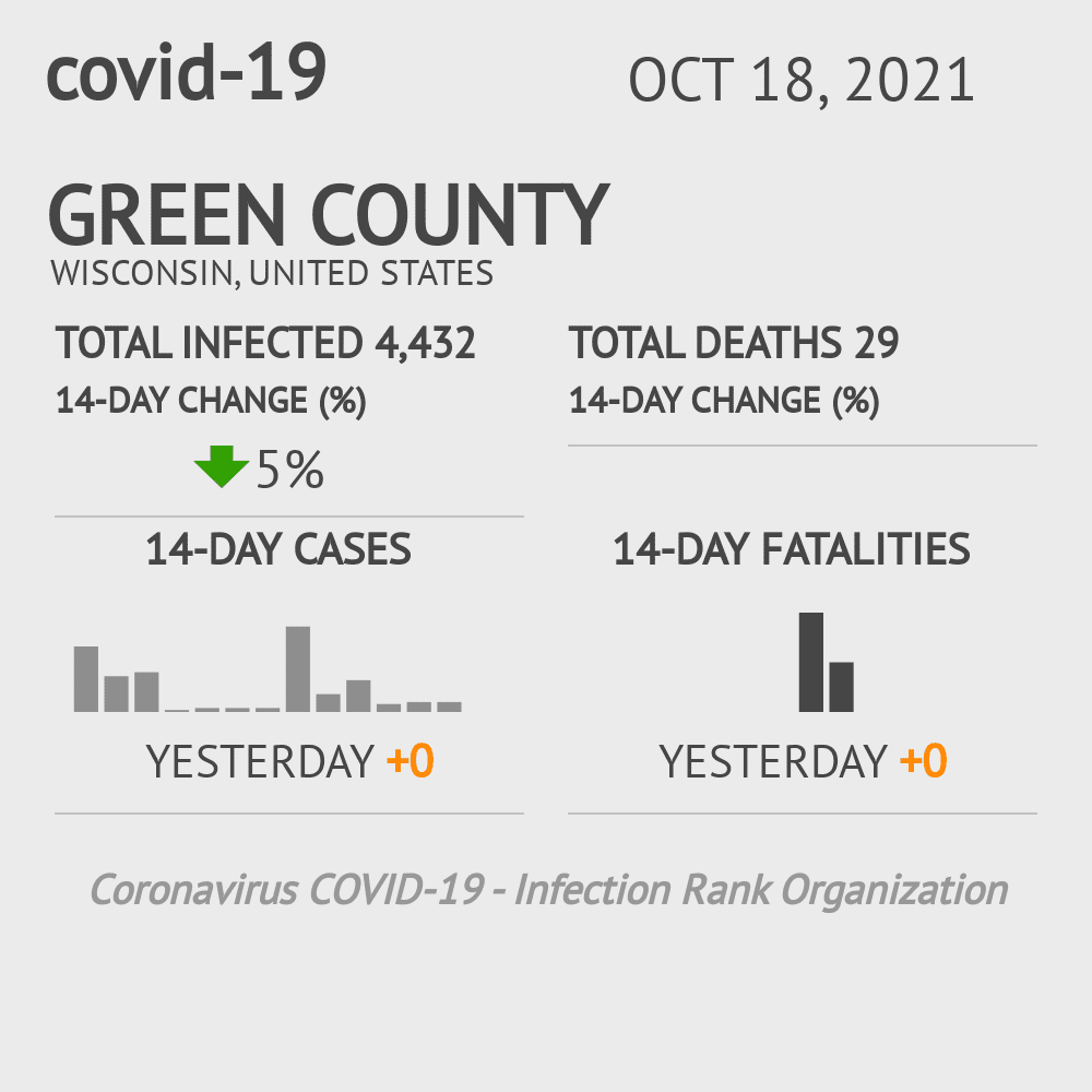 Green County Coronavirus Covid-19 Risk of Infection on December 01, 2020
