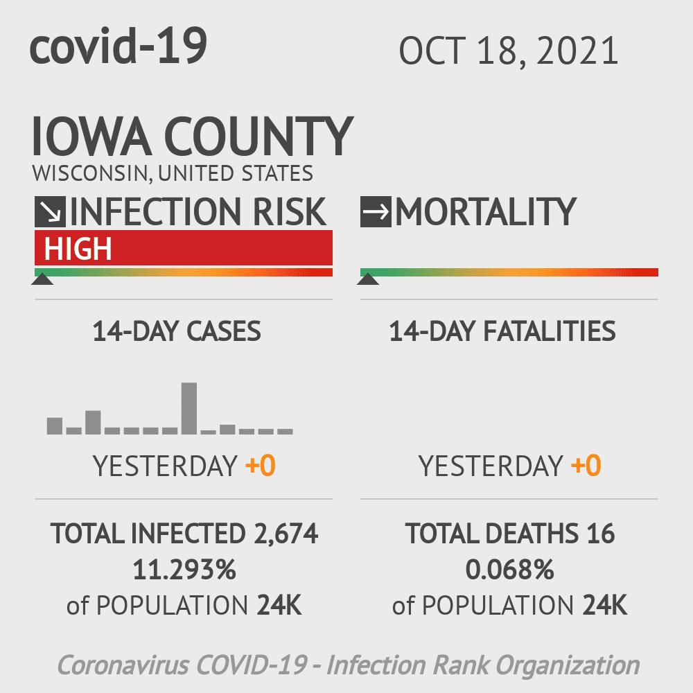 Iowa County Coronavirus Covid-19 Risk of Infection on March 23, 2021