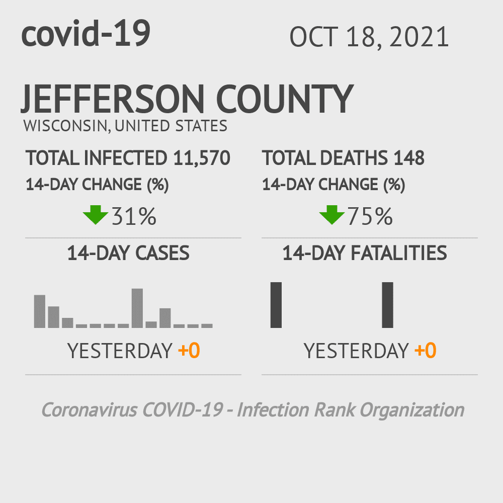 Jefferson County Coronavirus Covid-19 Risk of Infection on December 03, 2020