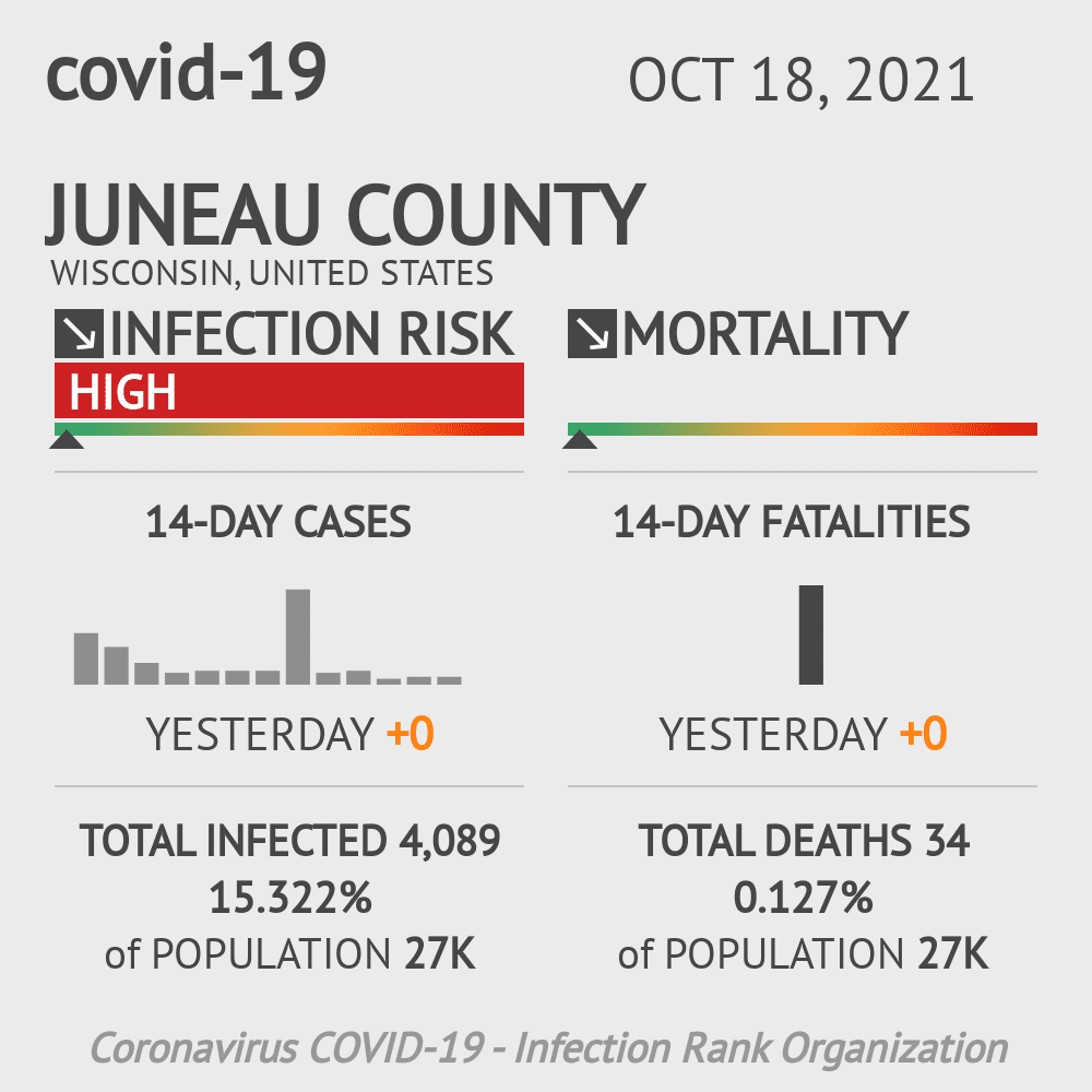 Juneau County Coronavirus Covid-19 Risk of Infection on November 30, 2020